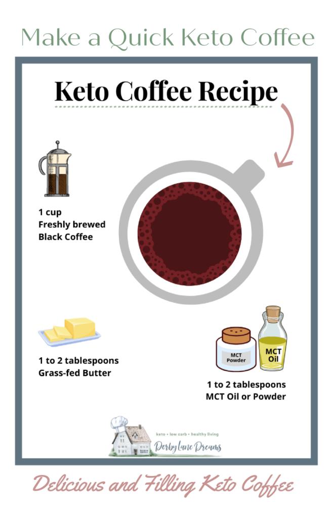 Keto Butter Coffee Recipe Infographic.